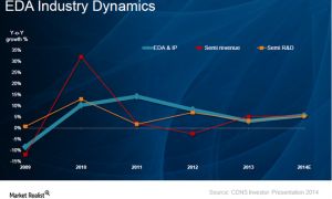 EDA sector is driven by Semiconductor IP revenue