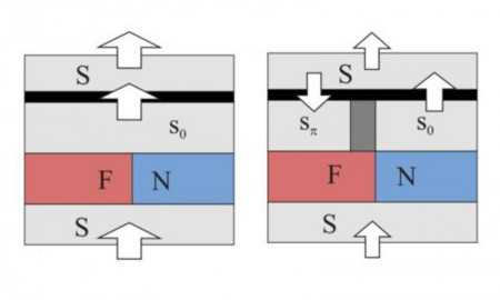 Superconductor based memory could be hundreds of times faster than current devices_popup