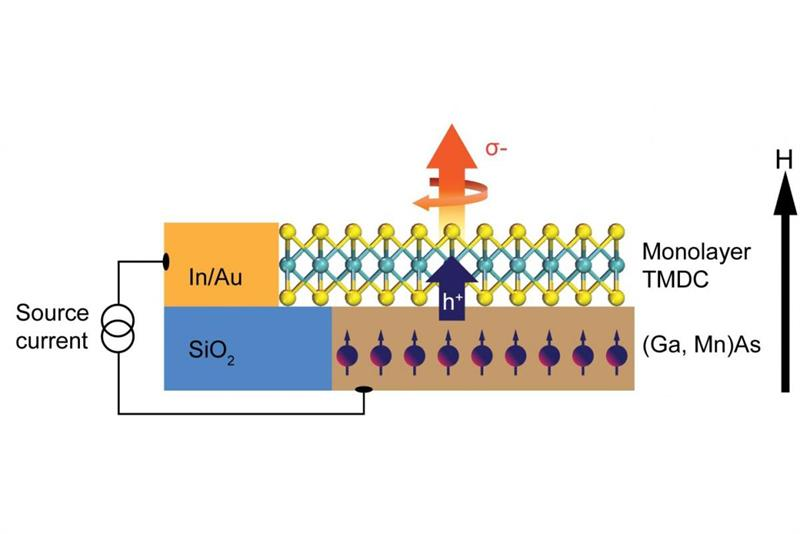 US researchers push valleytronics a step closer to reality_popup
