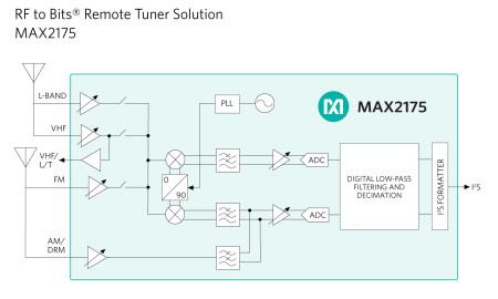 max2175-block-diagram