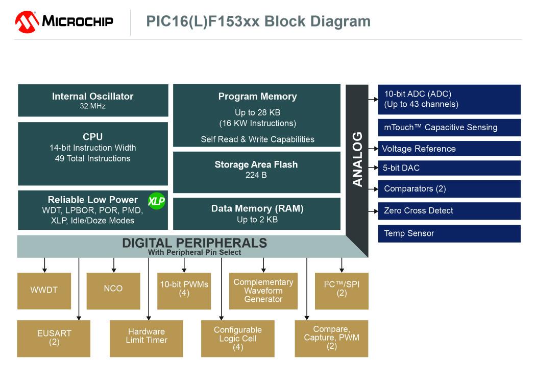 PIC16(L)F170X-171X, PIC, Block Diagram, PRphotos