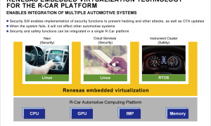 20170404-embedded-virtualization-technology-for-r-car-platform