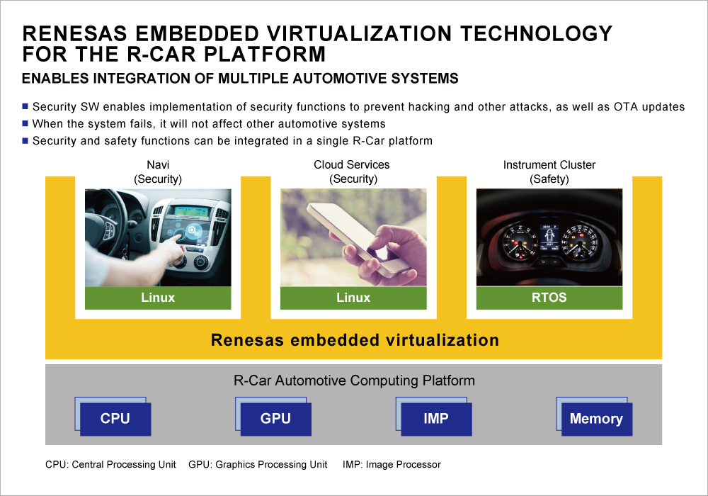 20170404-embedded-virtualization-technology-for-r-car-platform