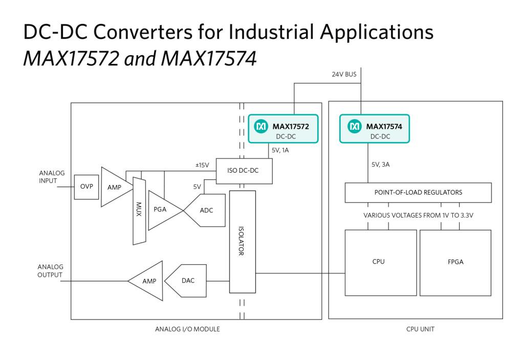 MAX17572-4-PR