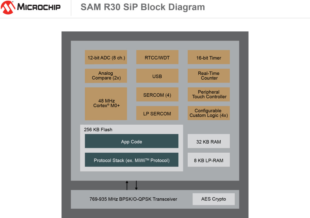 SAM R30 Block Diagram