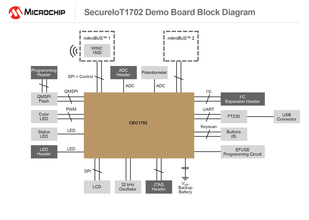 170512-CPG-DIAG-Secure-IOT-7x5