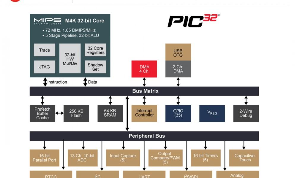 170504-MC32-DIAG-PIC32MX-XLP-7x5 (1)