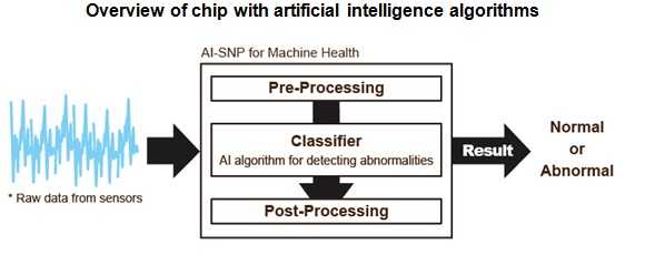 ARTIFICIAL INTELLIGENCE CHIP_2