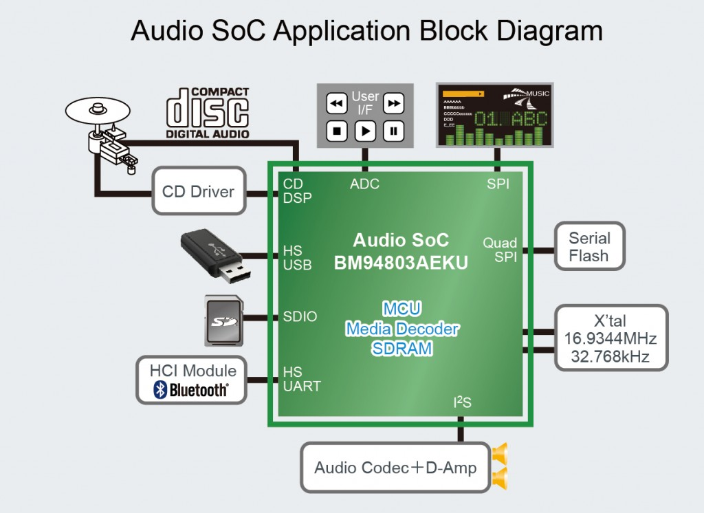 Audio SoC Supports -3