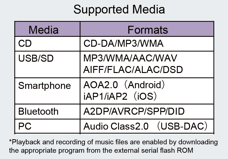 Audio SoC Supports -4