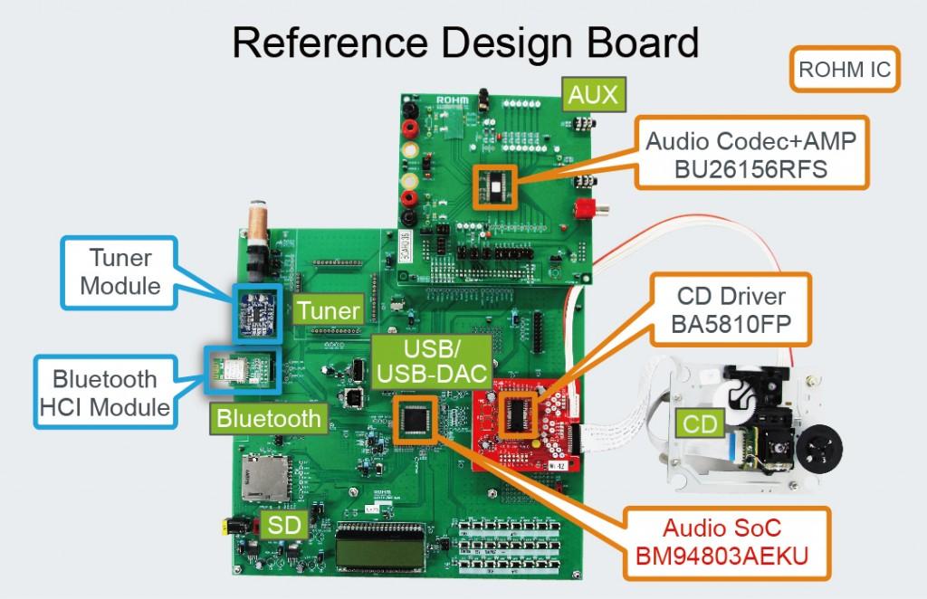 Audio SoC Supports -5