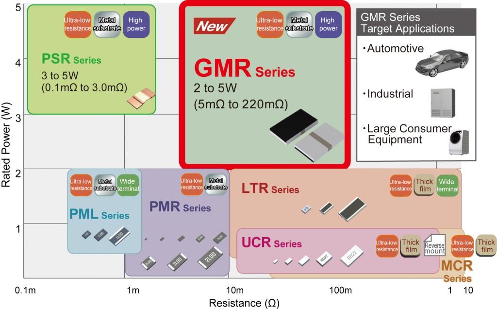 Compact High-Power Low-Ohmic Shunt Resistors 2