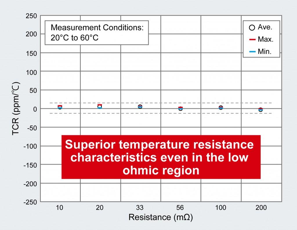Compact High-Power Low-Ohmic Shunt Resistors 5
