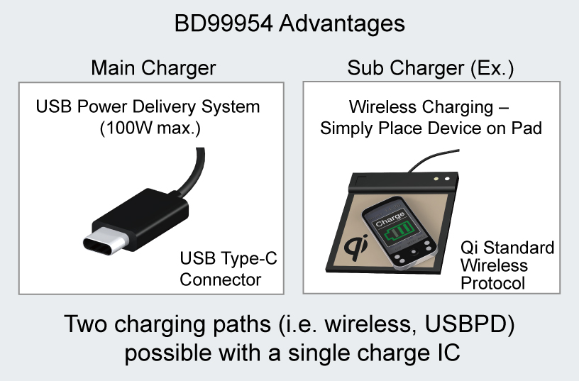 First Dual- Mode Battery Charge ICs -2