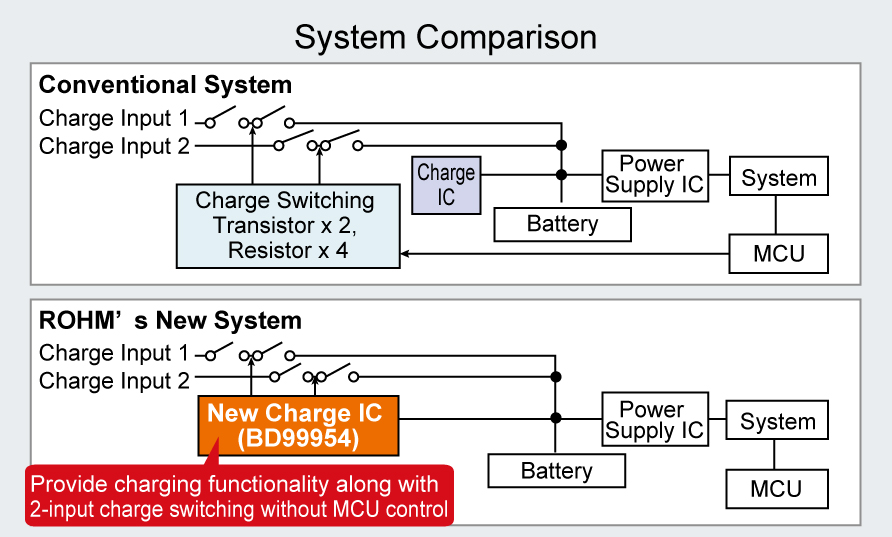 First Dual- Mode Battery Charge ICs-3