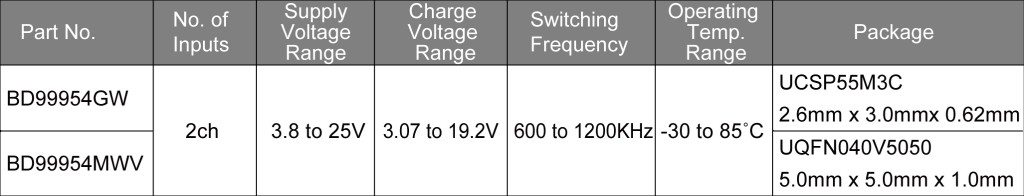 First Dual- Mode Battery Charge ICs-4