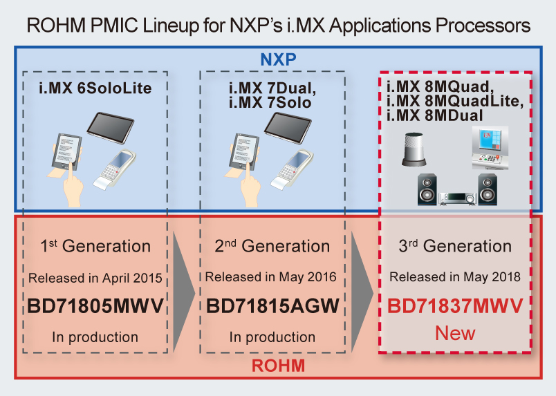 Highly Integrated PMIC Optimized for NXP Semiconductors' i